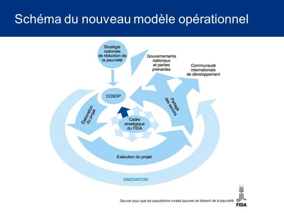 Schéma du nouveau modèle opérationnel