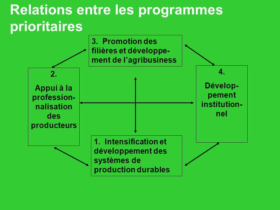 Relations entre les programmes prioritaires