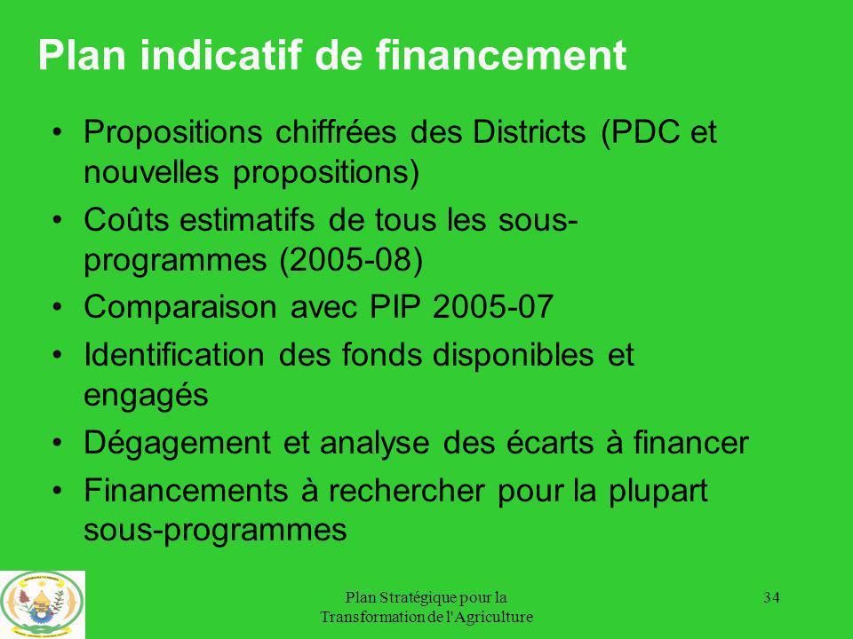Plan indicatif de financement
