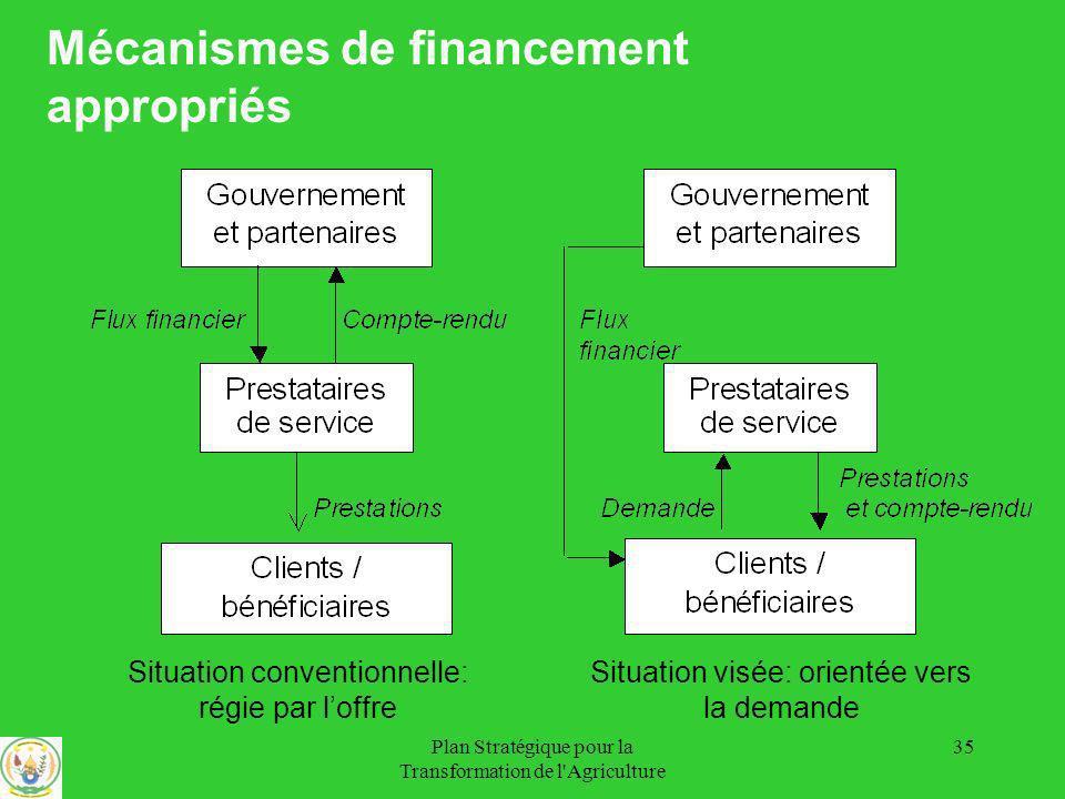Mécanismes de financement appropriés
