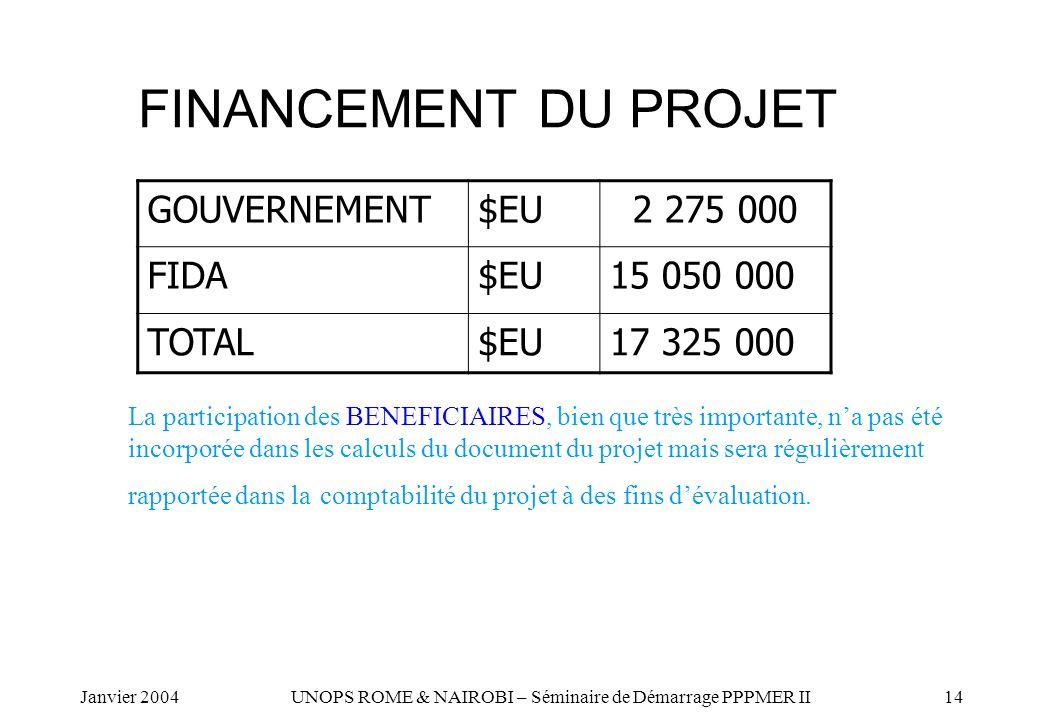 FINANCEMENT DU PROJET GOUVERNEMENT $EU 2 275 000 FIDA 15 050 000 TOTAL