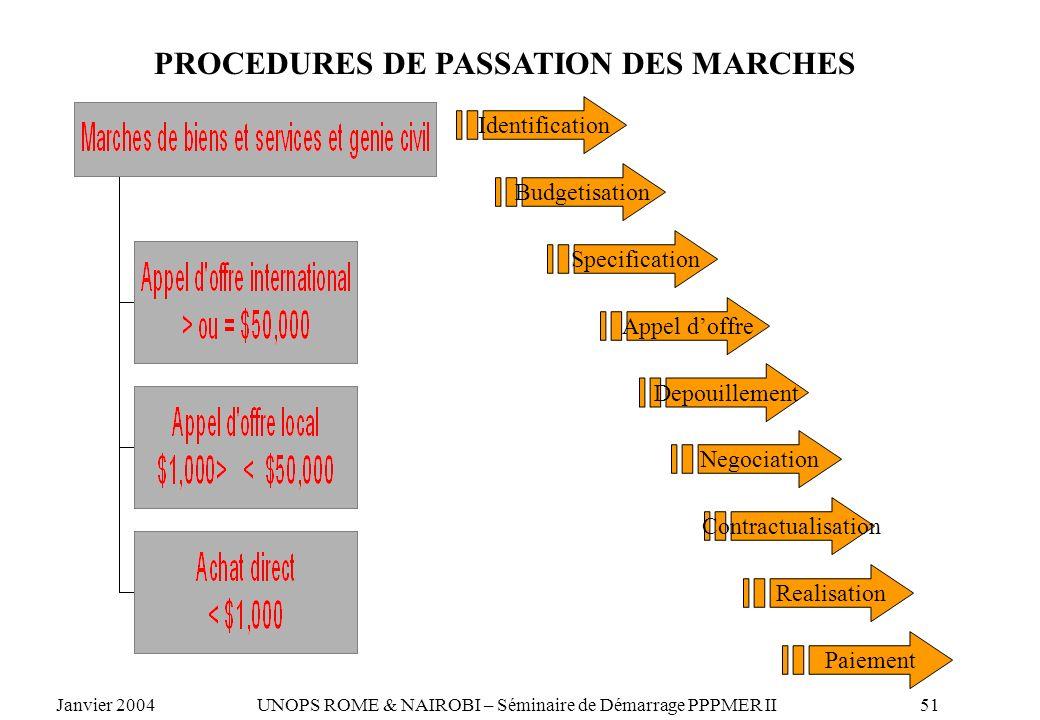 PROCEDURES DE PASSATION DES MARCHES