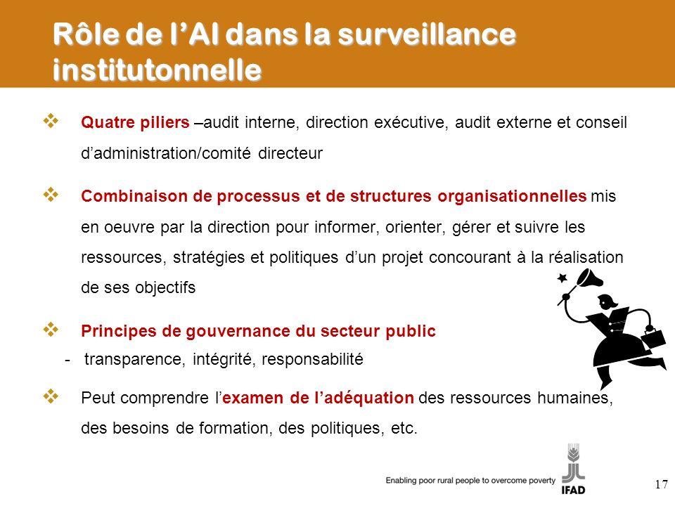 Rôle de l'AI dans la surveillance institutonnelle