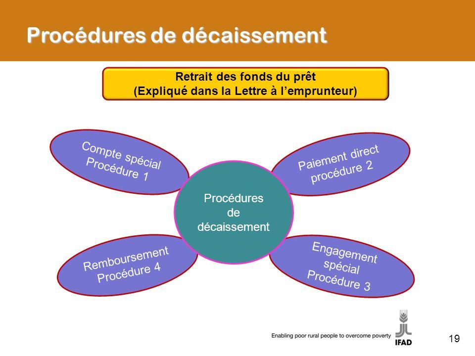 Retrait des fonds du prêt (Expliqué dans la Lettre à l'emprunteur)