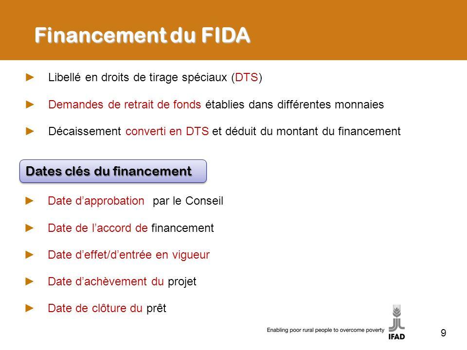 Financement du FIDA Dates clés du financement