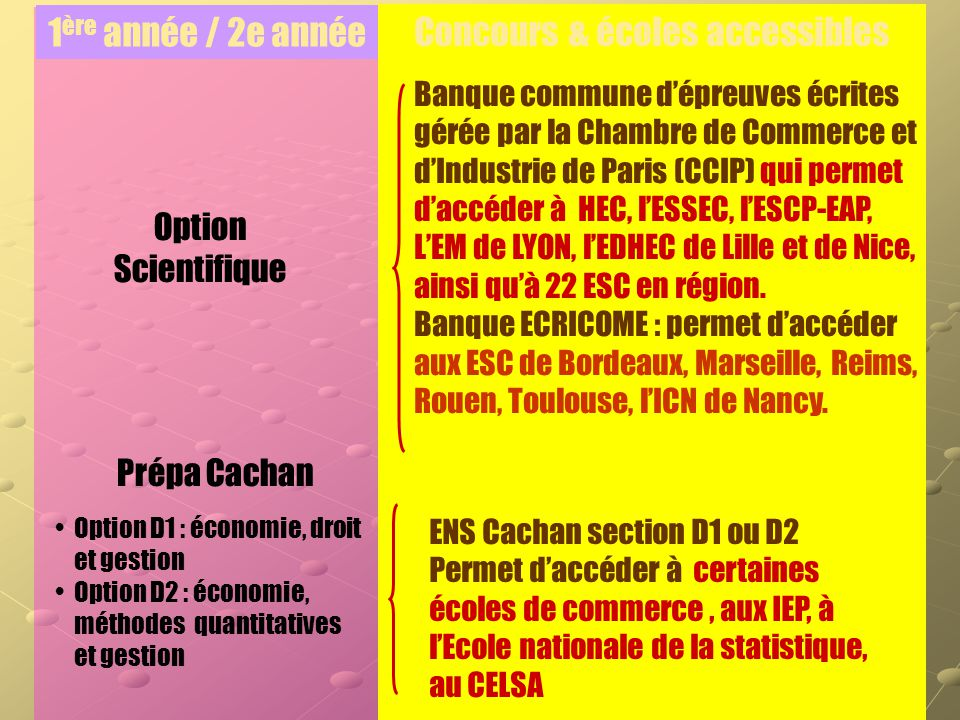 Apr s le bac s aefe service orientation colegio for Chambre de commerce et d industrie de paris ccip