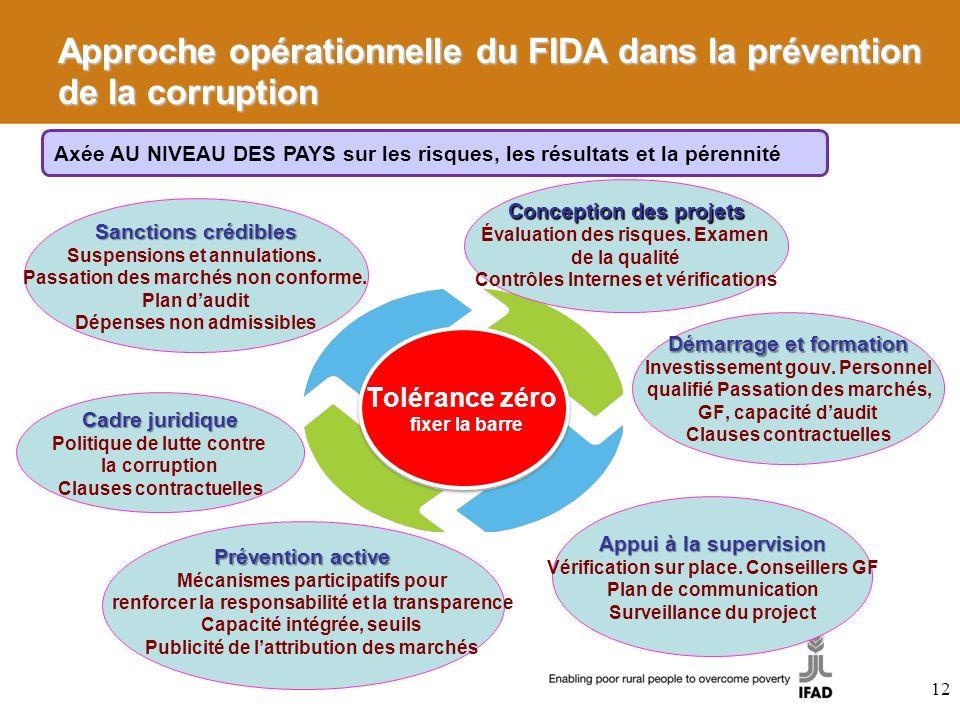 Approche opérationnelle du FIDA dans la prévention de la corruption