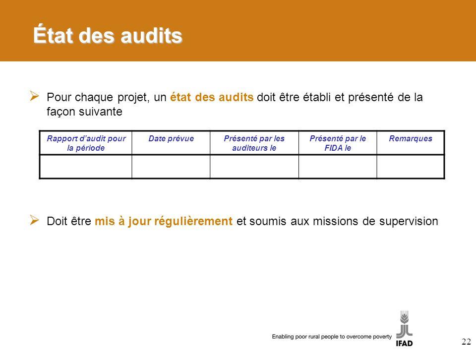 Rapport d'audit pour la période Présenté par les auditeurs le