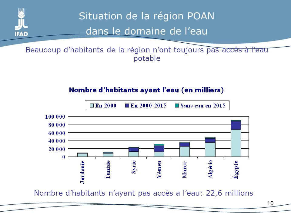 Situation de la région POAN dans le domaine de l'eau Beaucoup d'habitants de la région n'ont toujours pas accès à l'eau potable