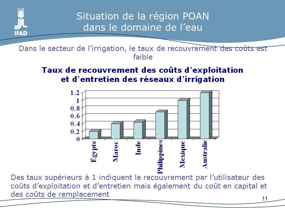 Situation de la région POAN dans le domaine de l'eau Dans le secteur de l'irrigation, le taux de recouvrement des coûts est faible