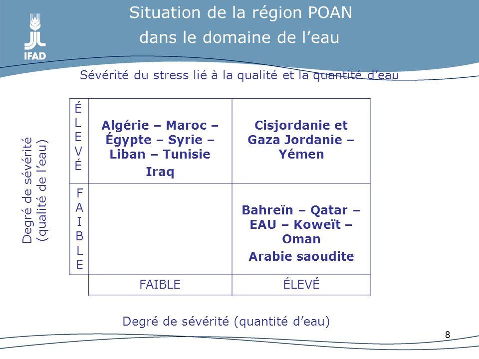 Algérie – Maroc – Égypte – Syrie – Liban – Tunisie