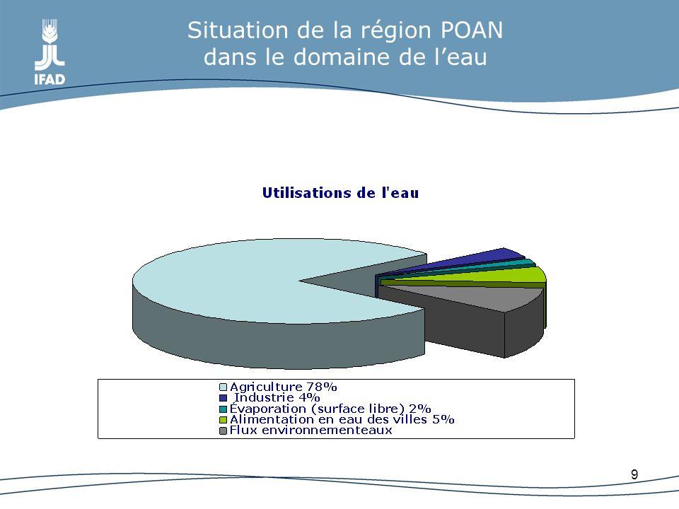 Situation de la région POAN dans le domaine de l'eau