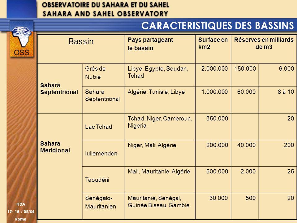 Réserves en milliards de m3