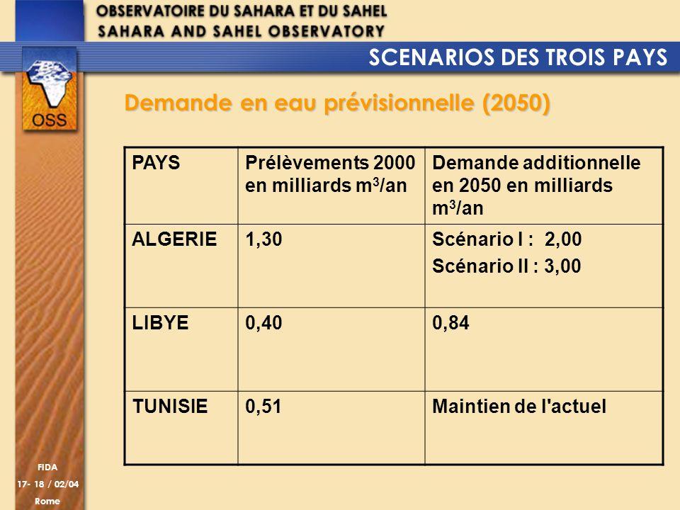 SCENARIOS DES TROIS PAYS Demande en eau prévisionnelle (2050)