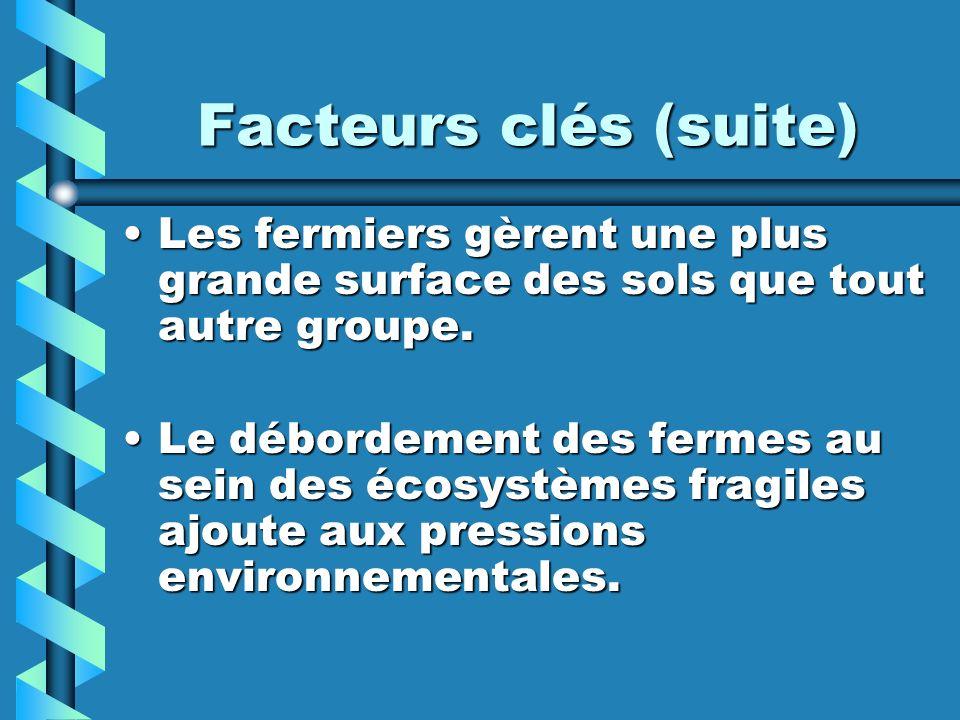 Facteurs clés (suite) Les fermiers gèrent une plus grande surface des sols que tout autre groupe.