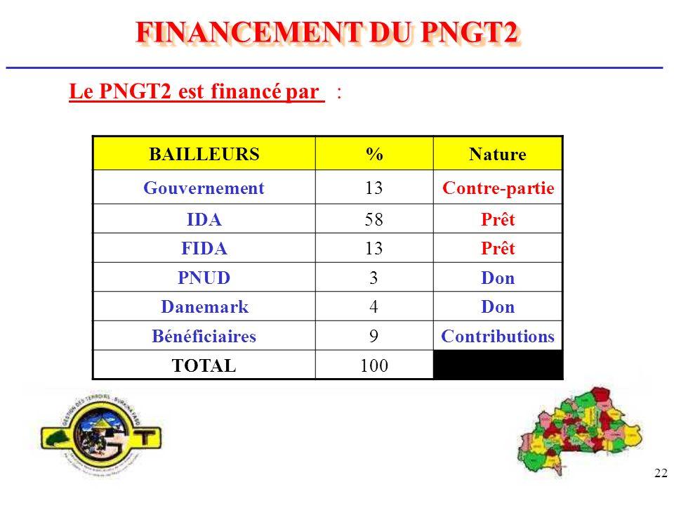 FINANCEMENT DU PNGT2 Le PNGT2 est financé par : BAILLEURS % Nature