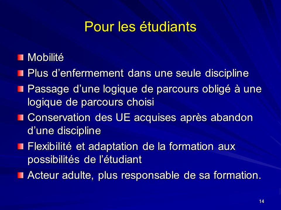 Pour les étudiants Mobilité
