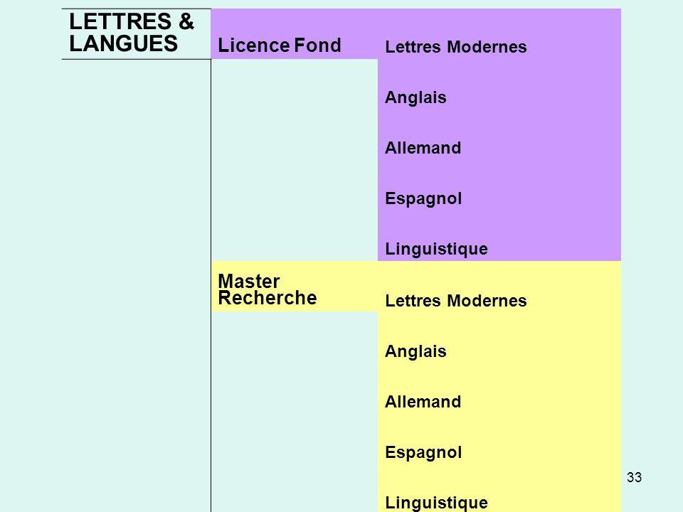 LETTRES & LANGUES Licence Fond Master Recherche Lettres Modernes