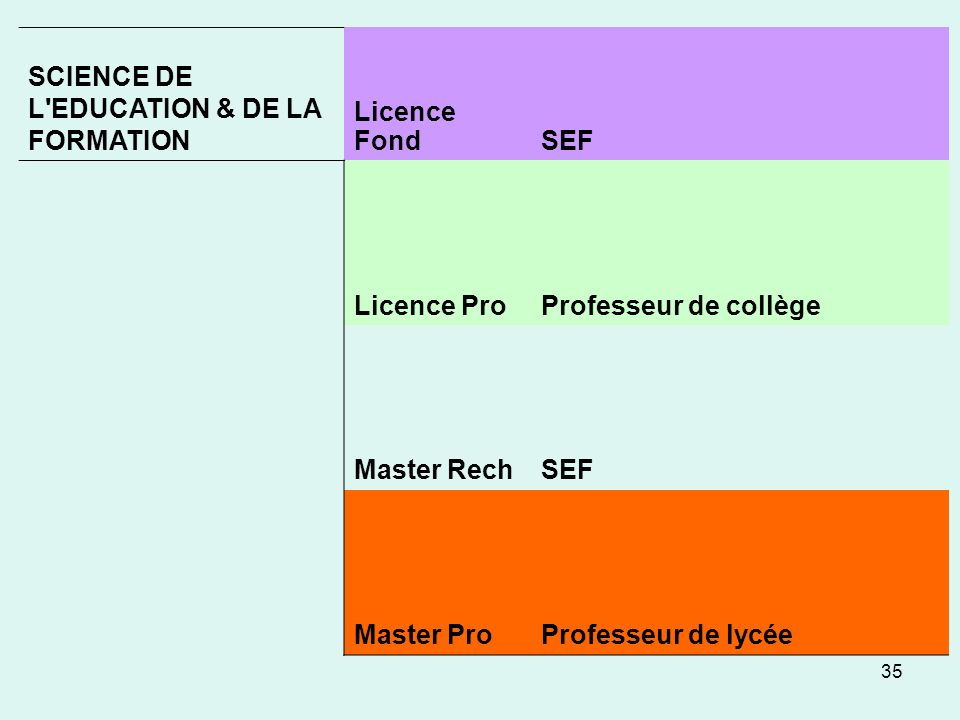 SCIENCE DE L EDUCATION & DE LA FORMATION