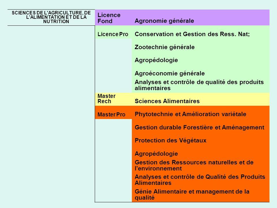 SCIENCES DE L AGRICULTURE, DE L ALIMENTATION ET DE LA NUTRITION