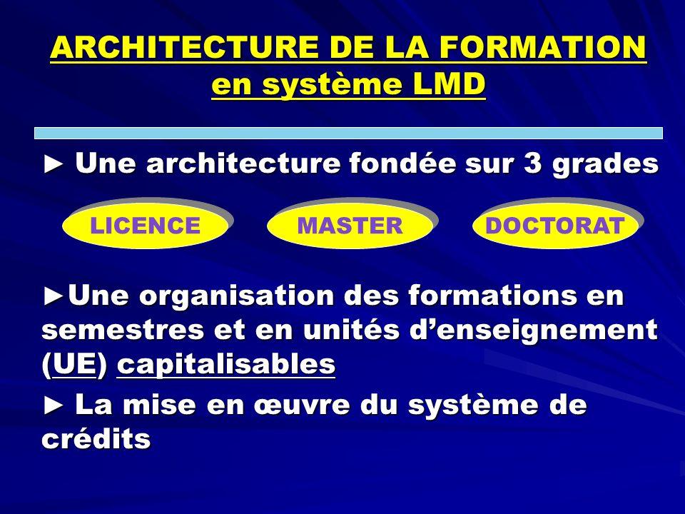ARCHITECTURE DE LA FORMATION en système LMD