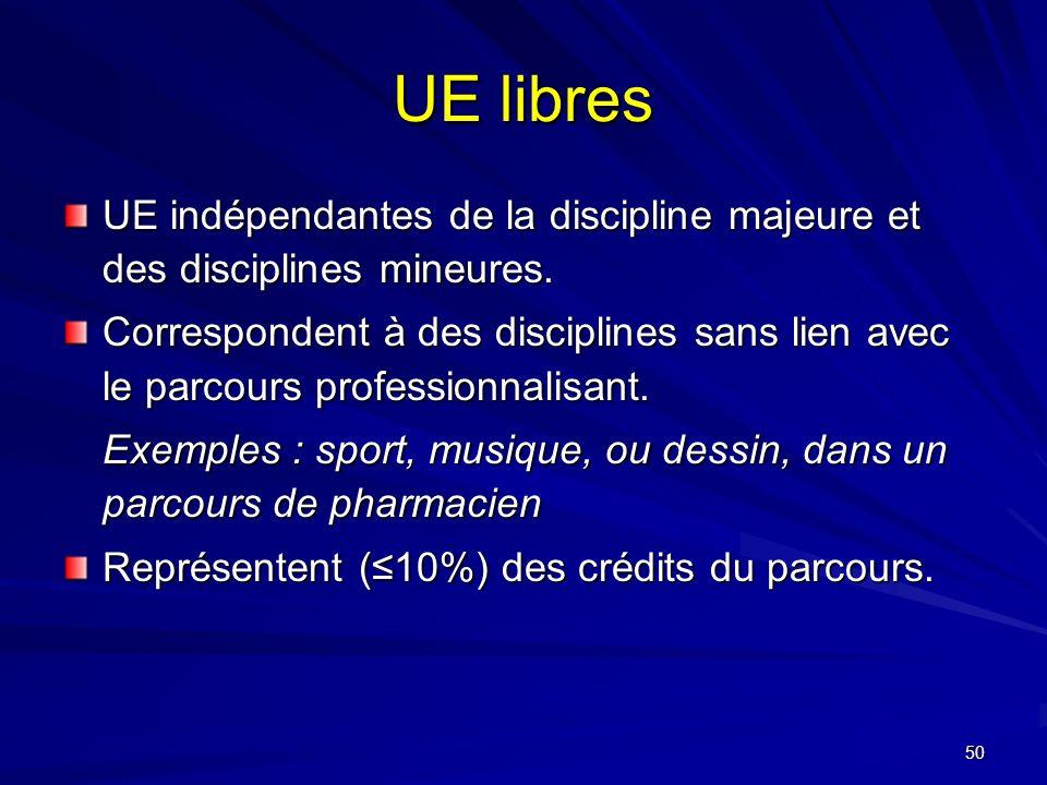 UE libres UE indépendantes de la discipline majeure et des disciplines mineures.