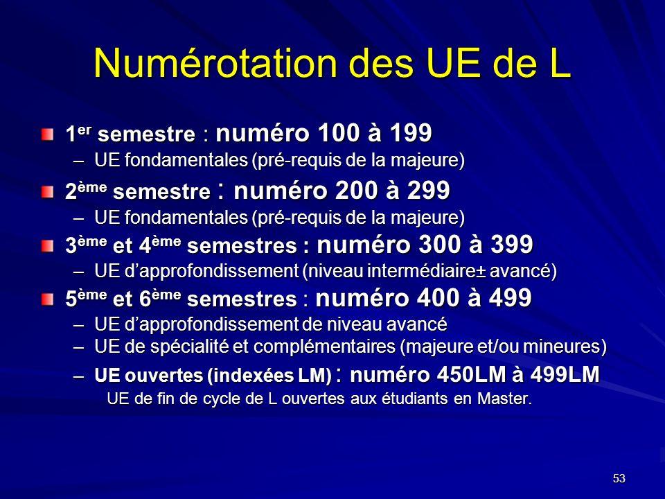 Numérotation des UE de L