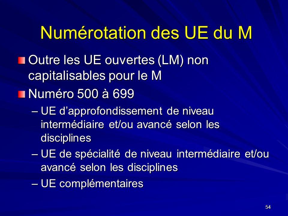 Numérotation des UE du M