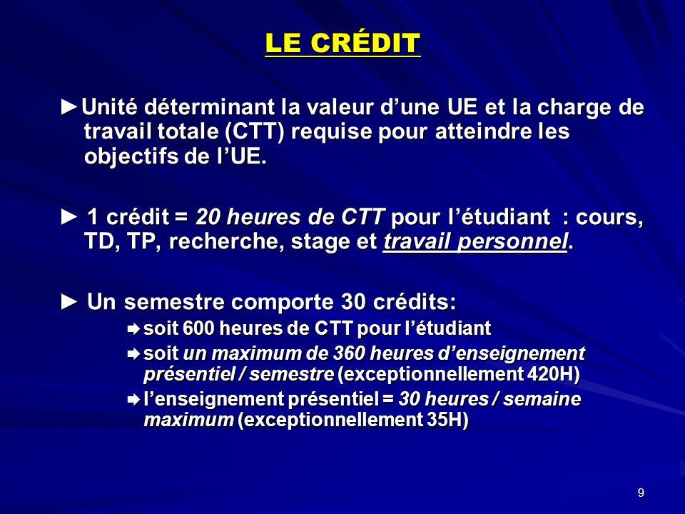 LE CRÉDIT ►Unité déterminant la valeur d'une UE et la charge de travail totale (CTT) requise pour atteindre les objectifs de l'UE.