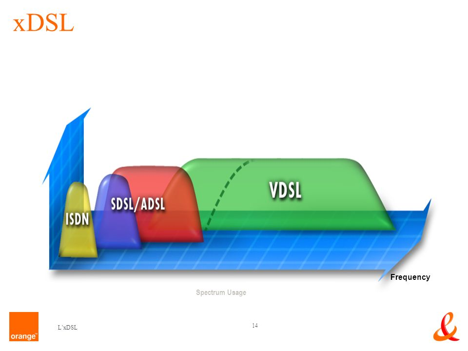 xDSL Spectrum Usage Frequency L'xDSL