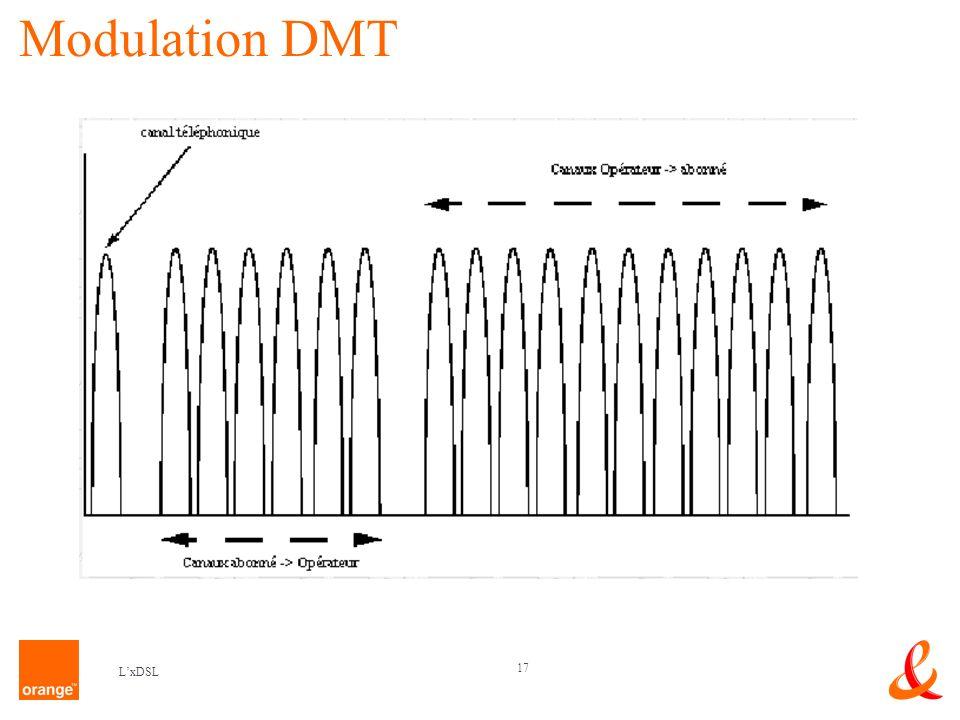 Modulation DMT L'xDSL