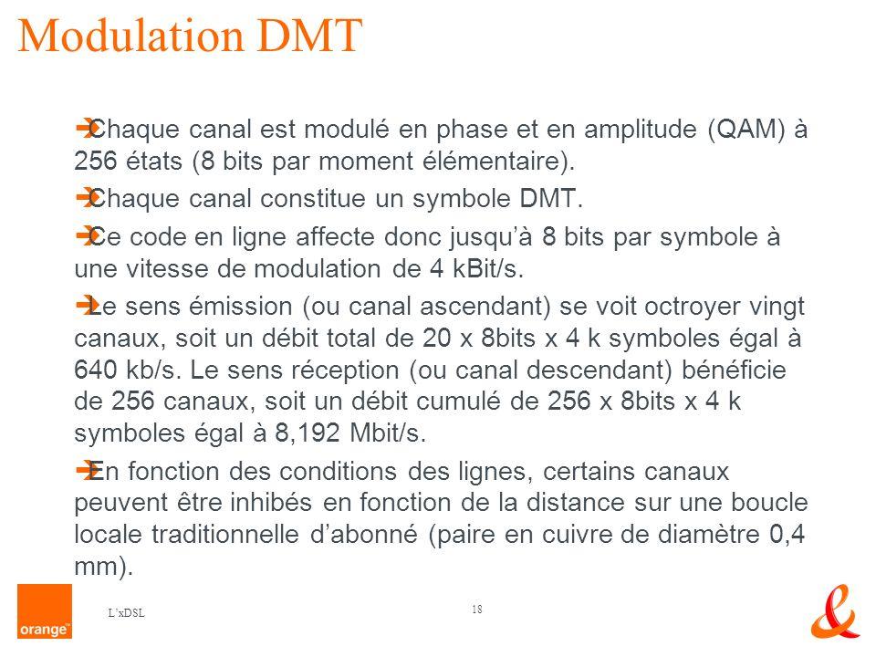 Modulation DMT Chaque canal est modulé en phase et en amplitude (QAM) à 256 états (8 bits par moment élémentaire).