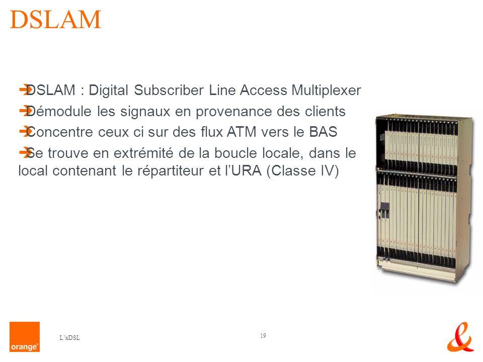 DSLAM DSLAM : Digital Subscriber Line Access Multiplexer