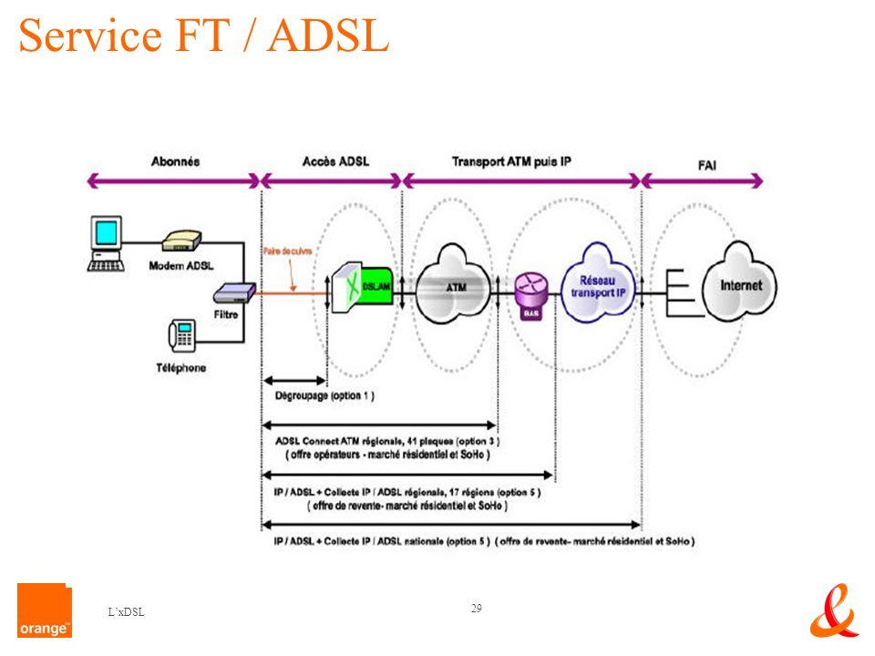 Service FT / ADSL L'xDSL