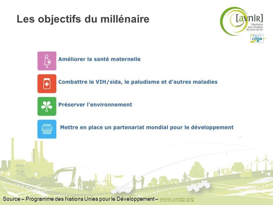 Les objectifs du millénaire