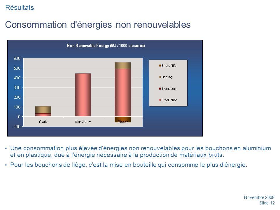Consommation d énergies non renouvelables