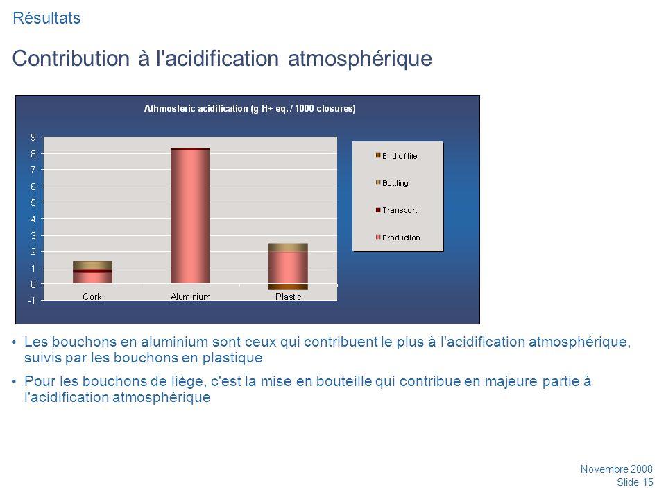 Contribution à l acidification atmosphérique