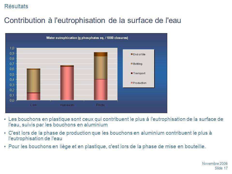 Contribution à l eutrophisation de la surface de l eau