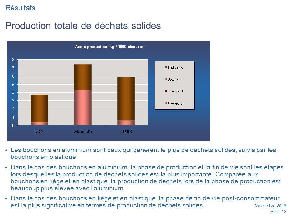 Production totale de déchets solides