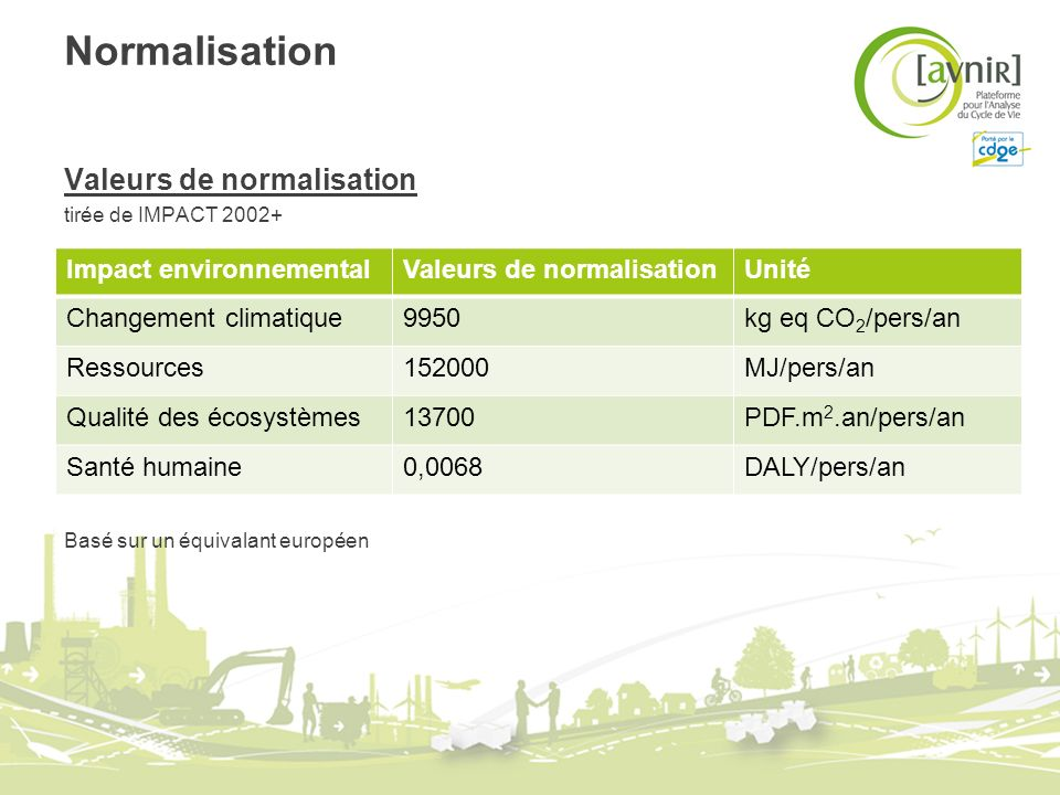 Normalisation Valeurs de normalisation Impact environnemental
