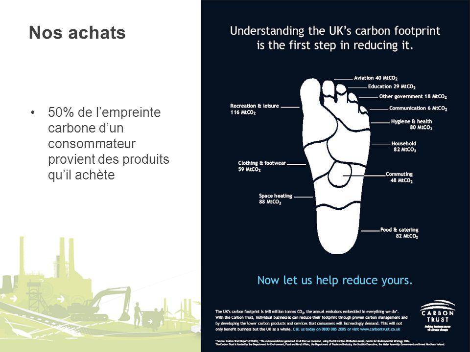 Nos achats 50% de l'empreinte carbone d'un consommateur provient des produits qu'il achète