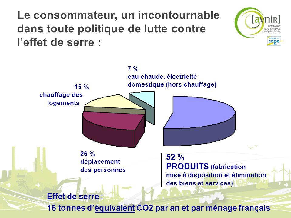 Le consommateur, un incontournable dans toute politique de lutte contre l'effet de serre :