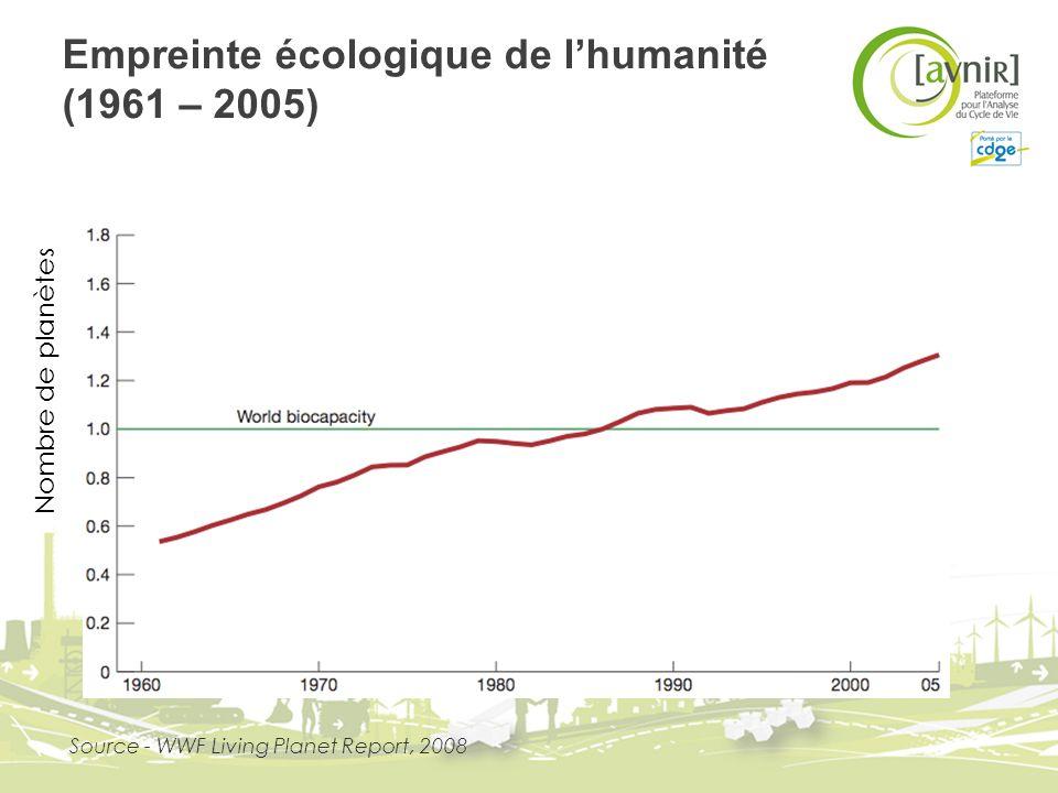 Empreinte écologique de l'humanité (1961 – 2005)