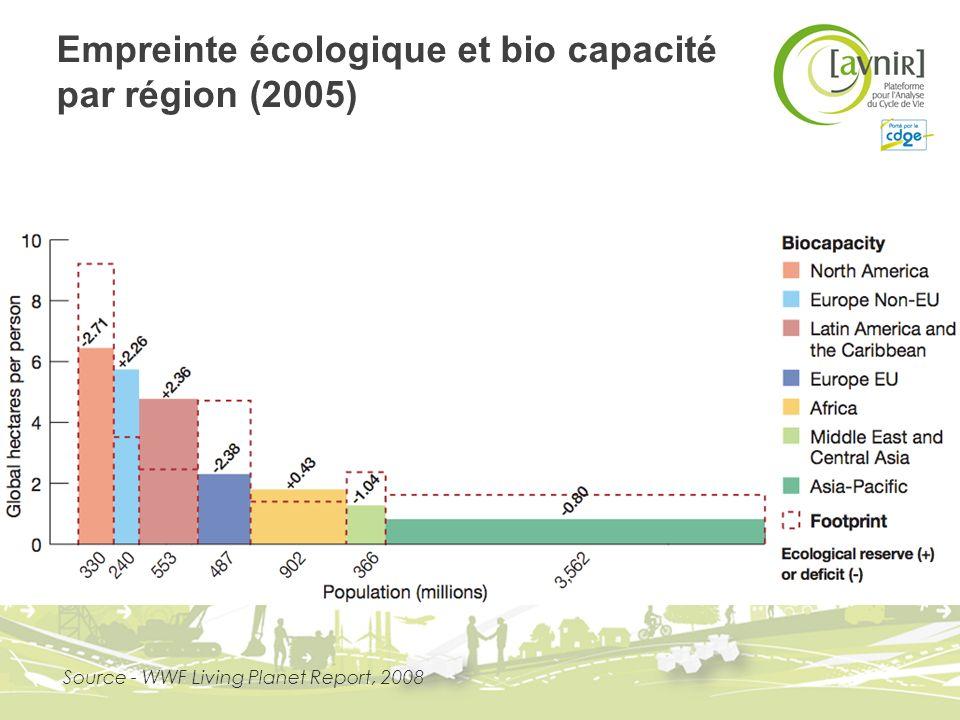 Empreinte écologique et bio capacité par région (2005)