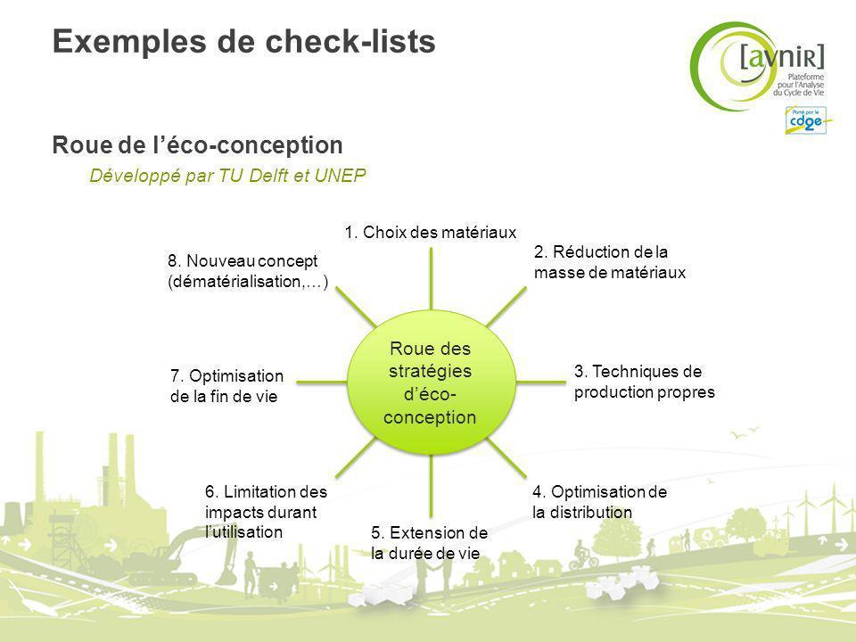 Exemples de check-lists