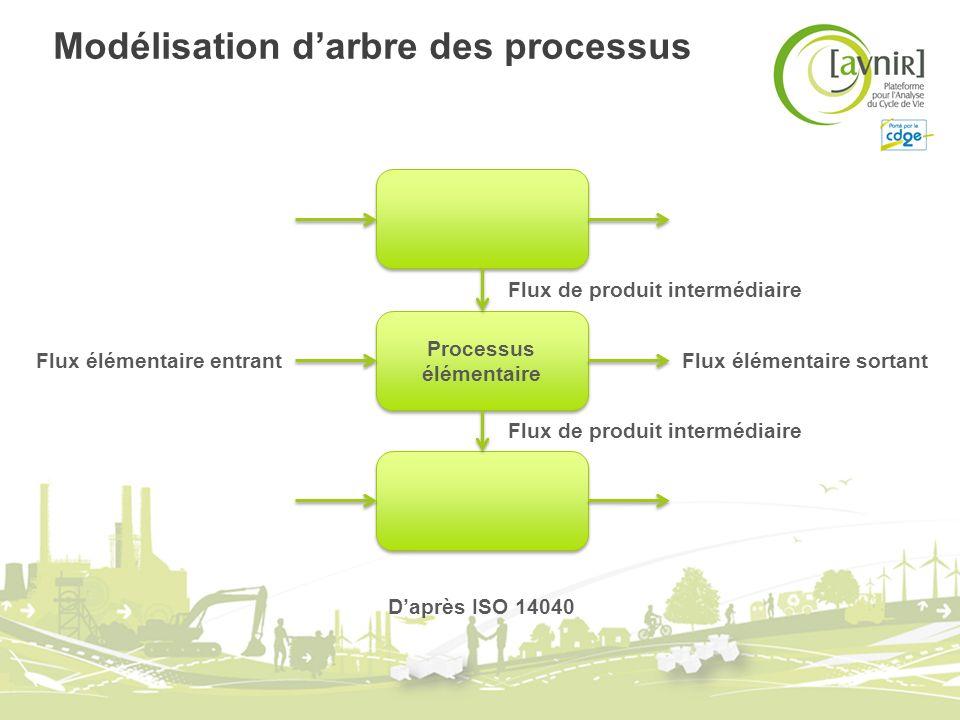 Modélisation d'arbre des processus
