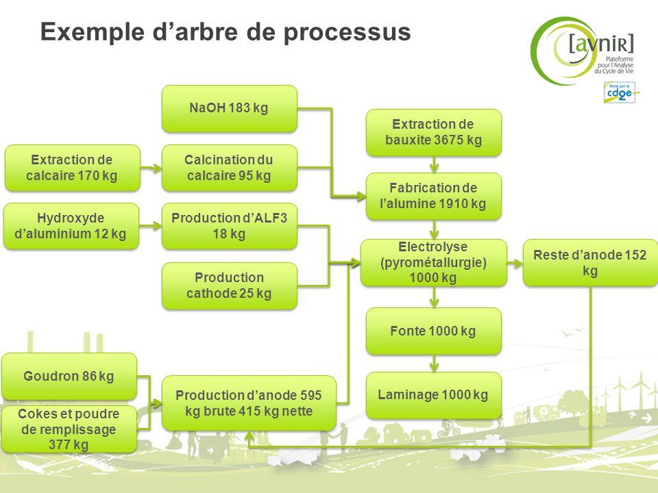 Exemple d'arbre de processus