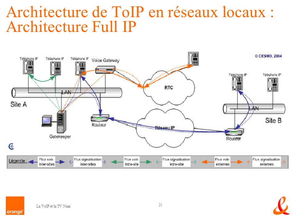 Architecture de ToIP en réseaux locaux : Architecture Full IP