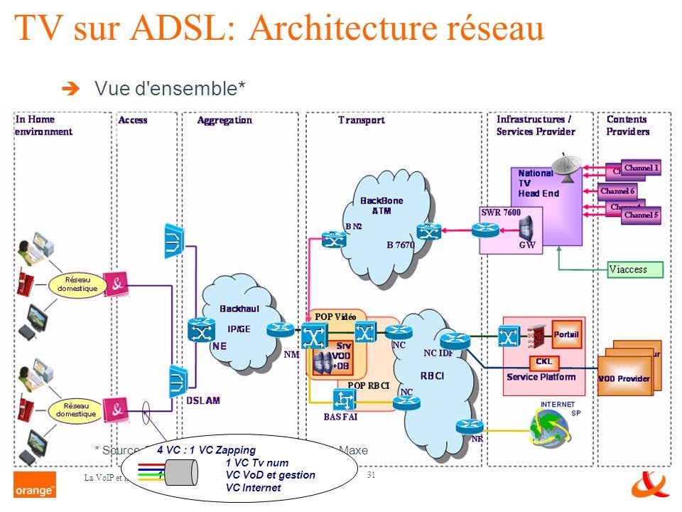 TV sur ADSL: Architecture réseau