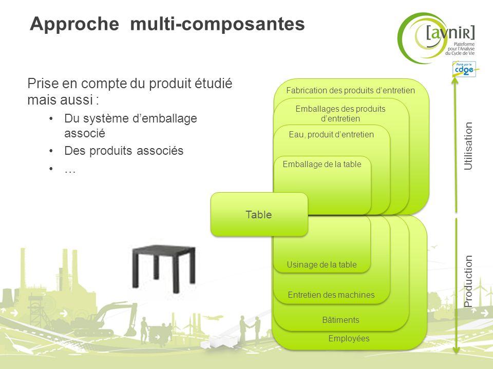 Approche multi-composantes